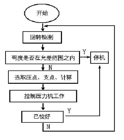 液压校直机工作过程框图